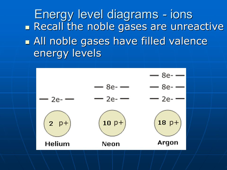 Energy level diagrams - ions