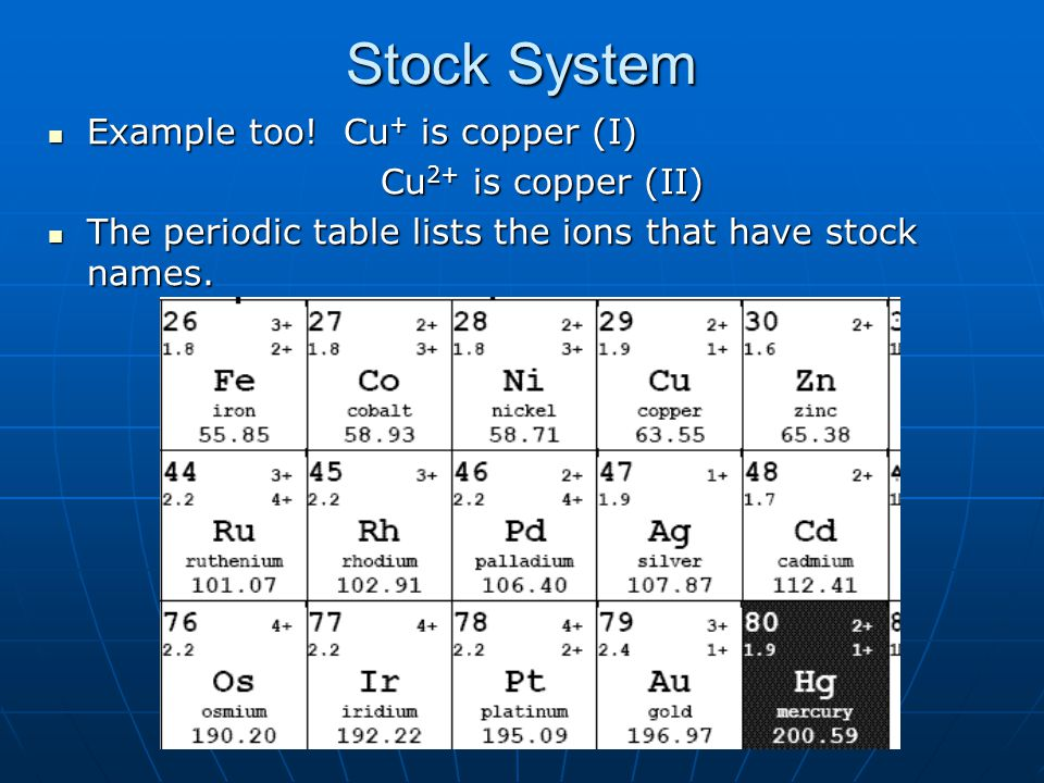 Stock System Example too! Cu+ is copper (I) Cu2+ is copper (II)