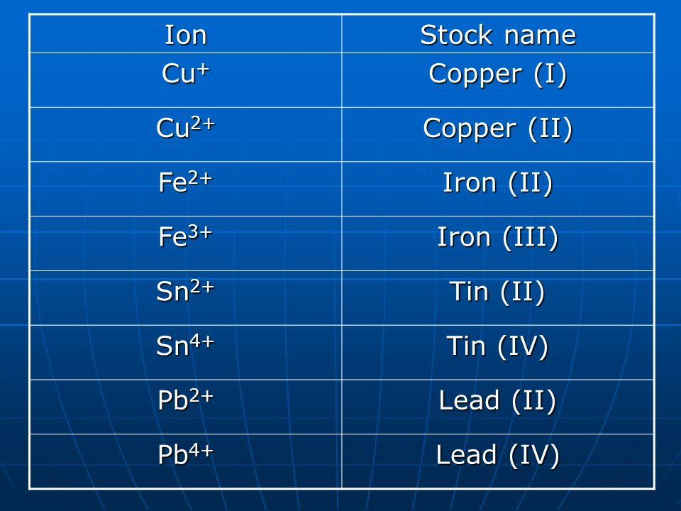 Ion Stock name. Cu+ Copper (I) Cu2+ Copper (II) Fe2+ Iron (II) Fe3+ Iron (III) Sn2+ Tin (II)