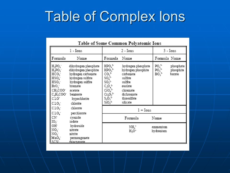 Table of Complex Ions