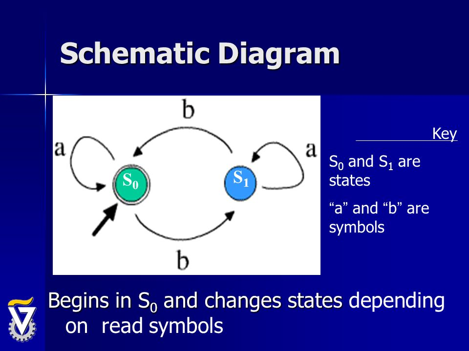 Schematic Diagram S0. S1. Key. S0 and S1 are states.