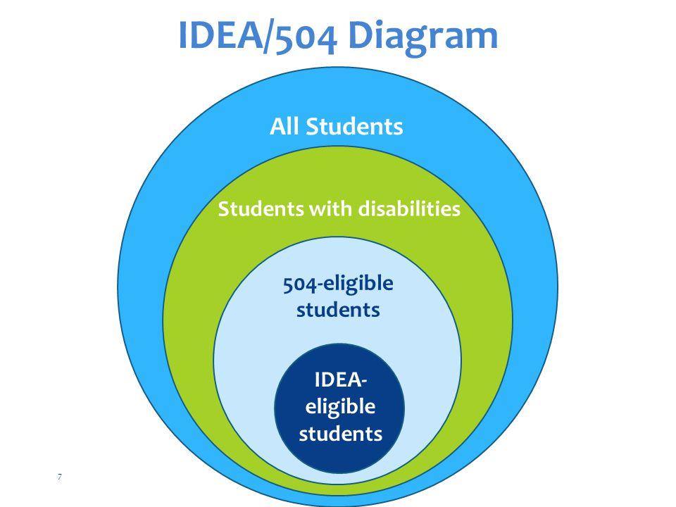 IDEA-eligible students
