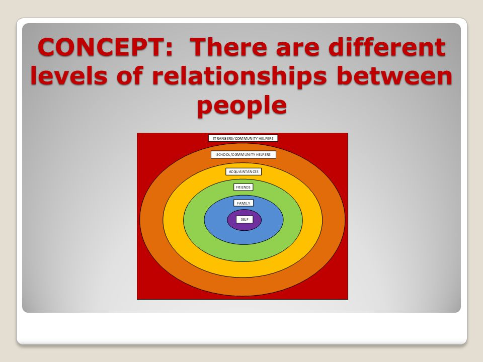 CONCEPT: There are different levels of relationships between people