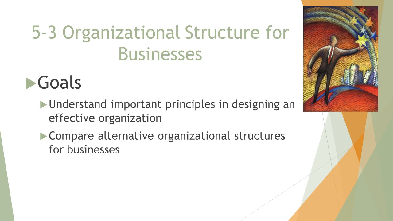 5-3 Organizational Structure for Businesses