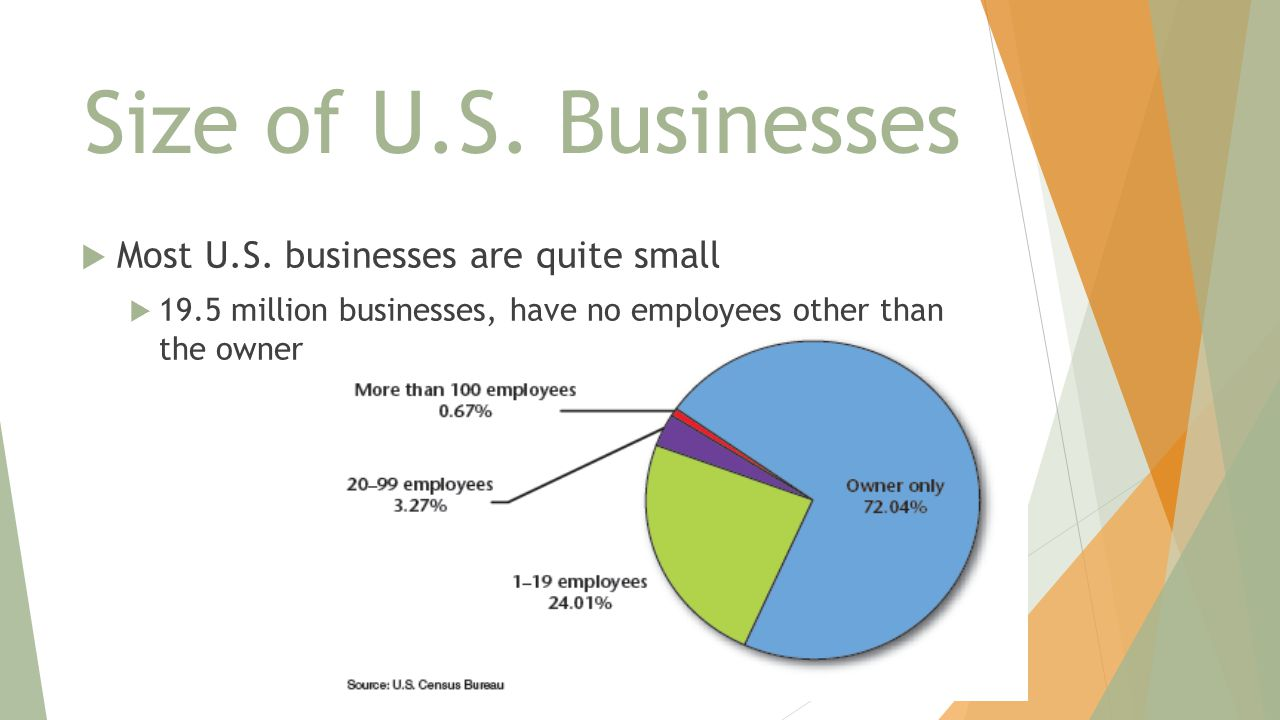 Size of U.S. Businesses Most U.S. businesses are quite small