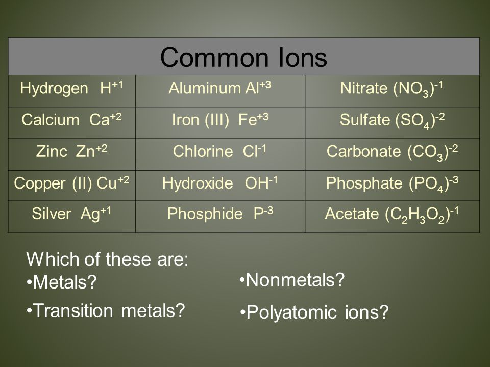 Common Ions Which of these are: Metals Nonmetals Transition metals