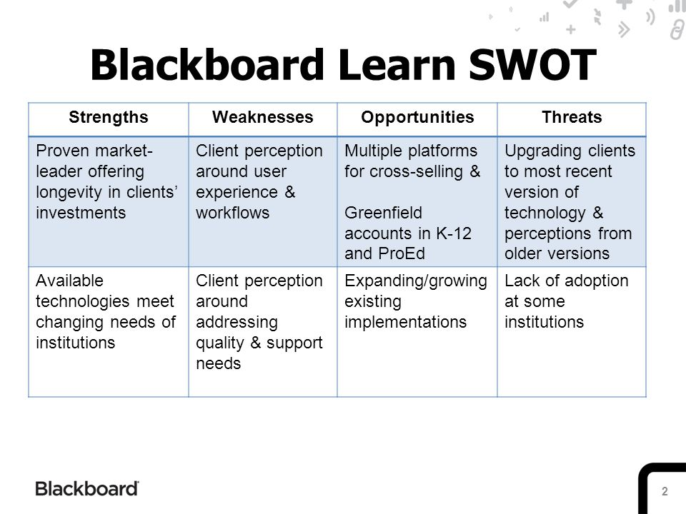 Blackboard Learn SWOT Strengths Weaknesses Opportunities Threats