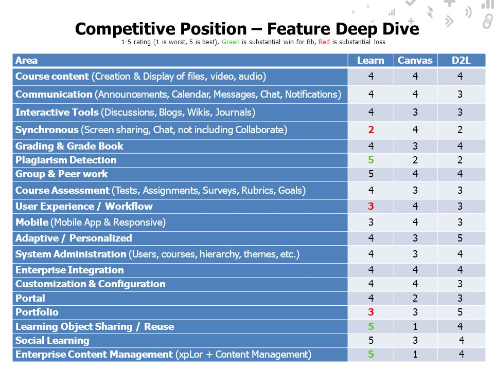Competitive Position – Feature Deep Dive