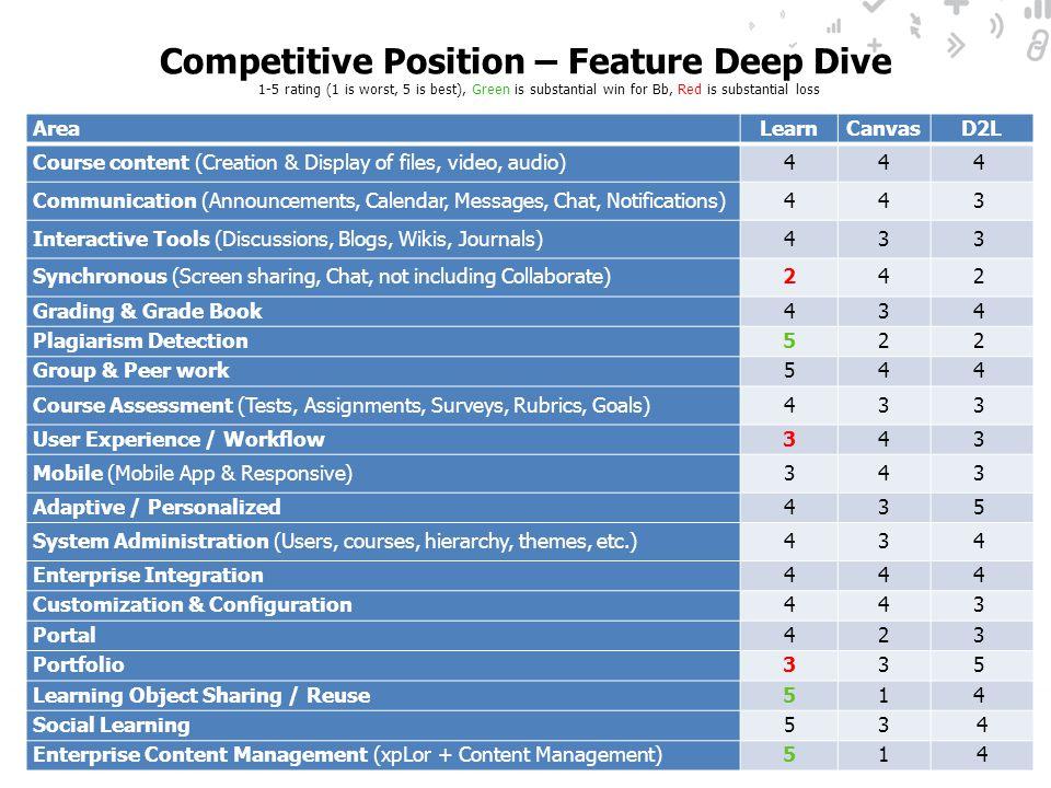 Competitive Position – Feature Deep Dive