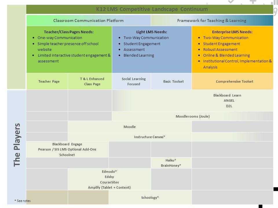 K12 LMS Competitive Landscape Continuum