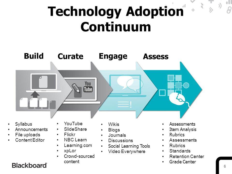 Technology Adoption Continuum