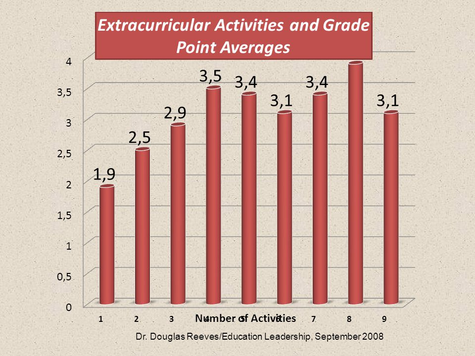 Number of Activities Dr. Douglas Reeves/Education Leadership, September 2008