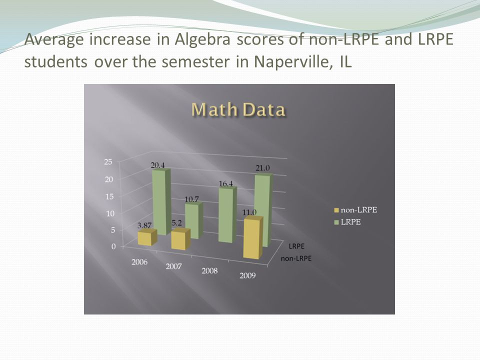 Average increase in Algebra scores of non-LRPE and LRPE students over the semester in Naperville, IL