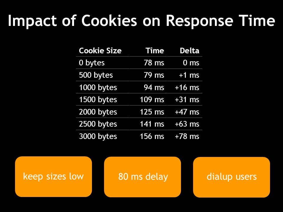 Impact of Cookies on Response Time