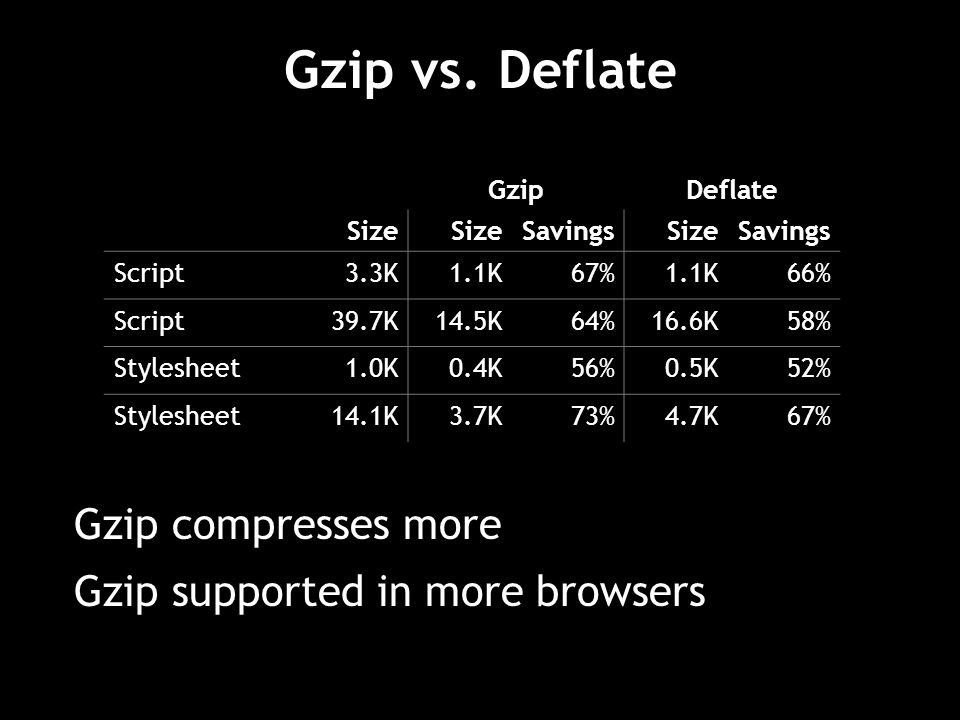 Gzip vs. Deflate Gzip compresses more Gzip supported in more browsers