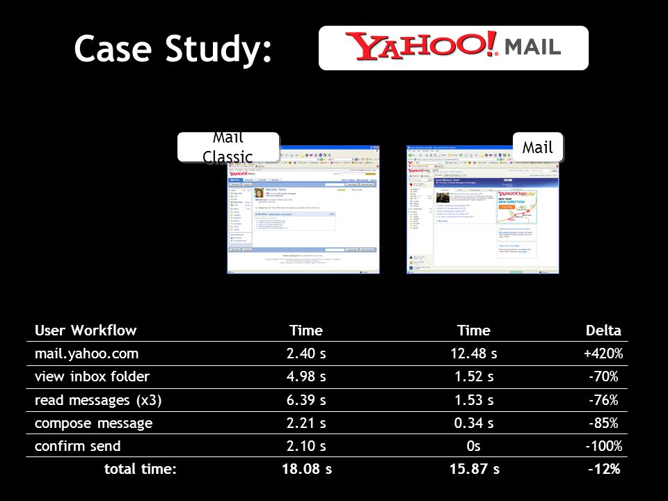 Case Study: Mail Classic Mail User Workflow mail.yahoo.com