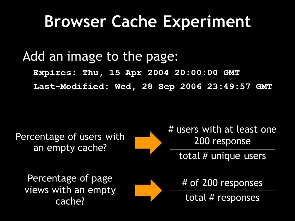 Browser Cache Experiment