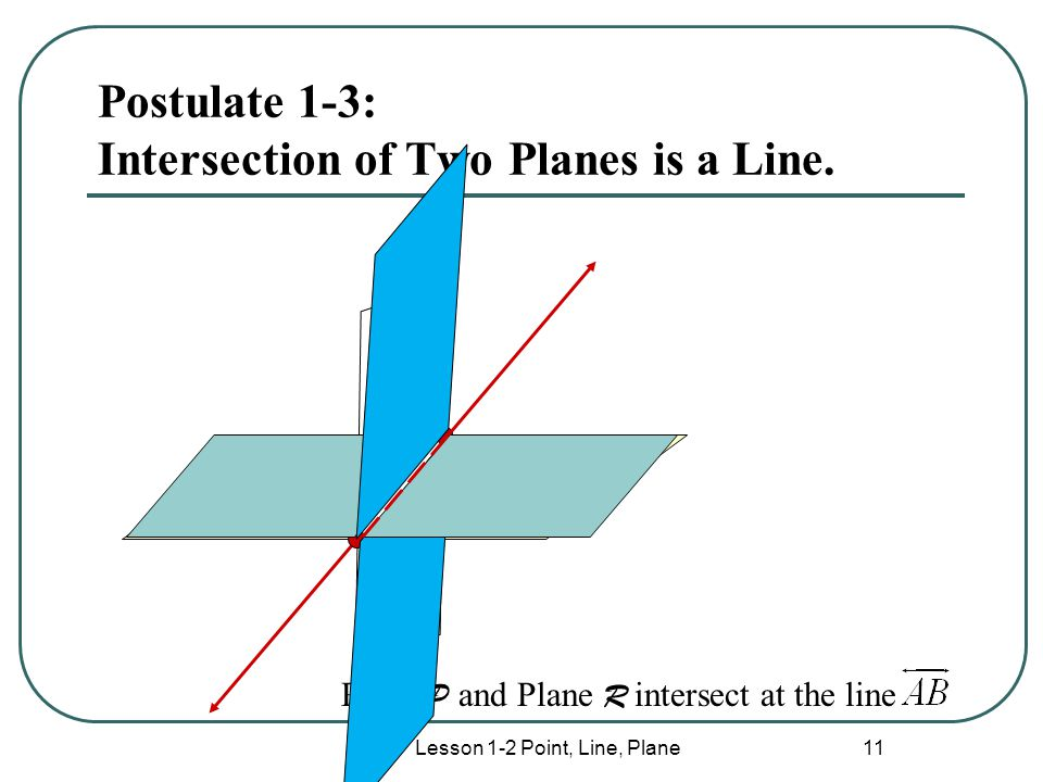 Postulate 1-3: Intersection of Two Planes is a Line.