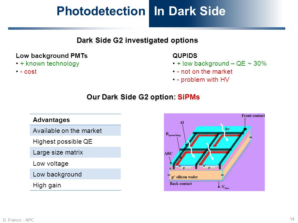 Photodetection In Dark Side