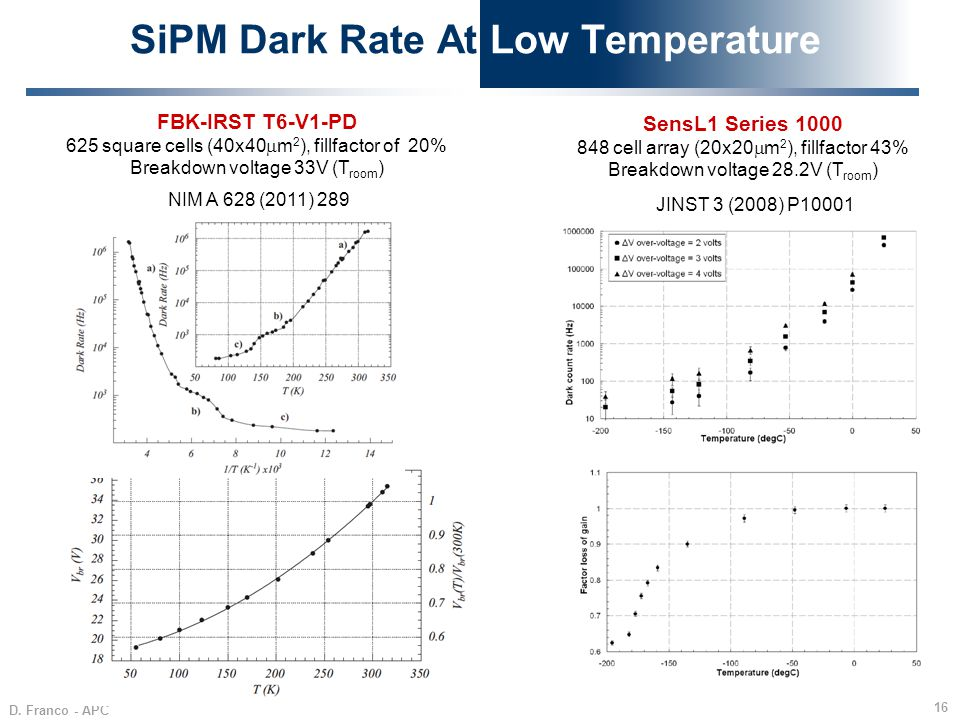 SiPM Dark Rate At Low Temperature