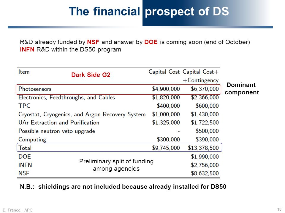 The financial prospect of DS