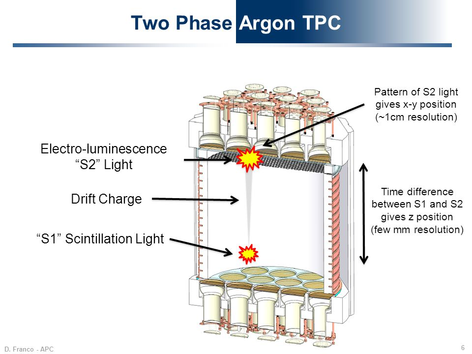 Two Phase Argon TPC Electro-luminescence S2 Light Drift Charge