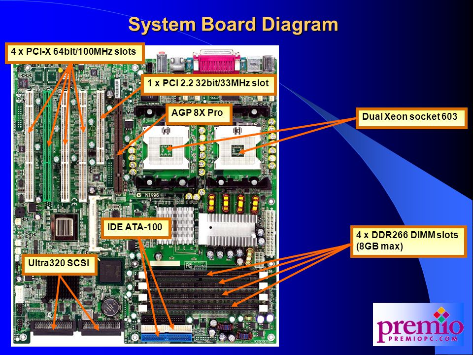 System Board Diagram 4 x PCI-X 64bit/100MHz slots