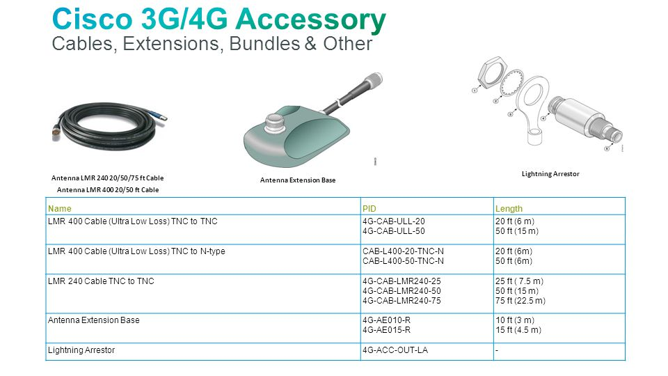 Cisco 3G/4G Accessory Cables, Extensions, Bundles & Other