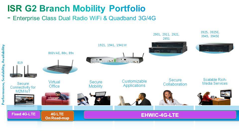 Performance, Scalability, Availability