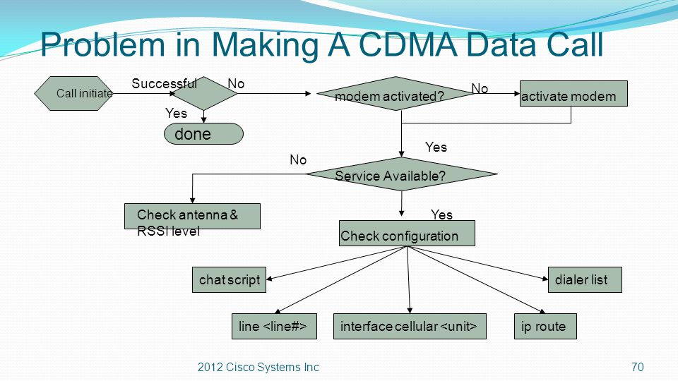 Problem in Making A CDMA Data Call