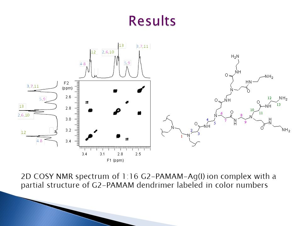 Results 2D COSY NMR spectrum of 1:16 G2-PAMAM-Ag(I) ion complex with a partial structure of G2-PAMAM dendrimer labeled in color numbers.