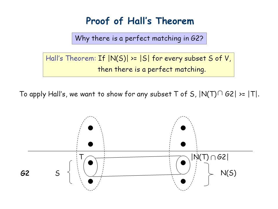 Proof of Hall's Theorem
