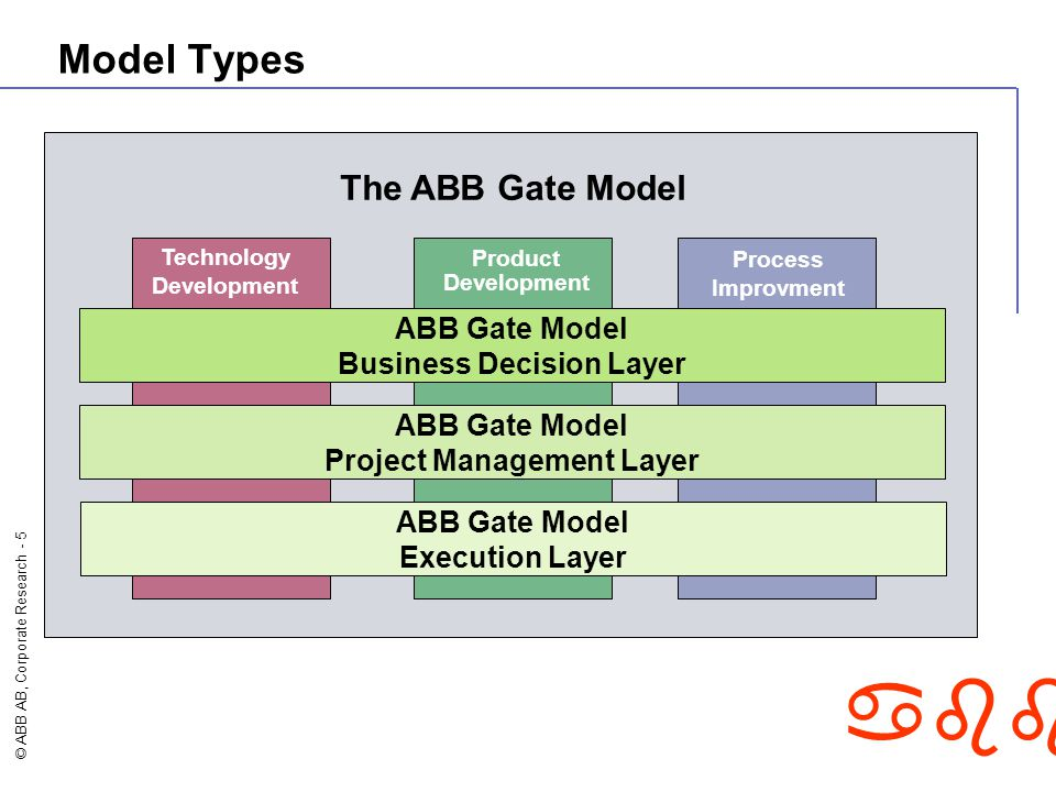 Business Decision Layer Project Management Layer