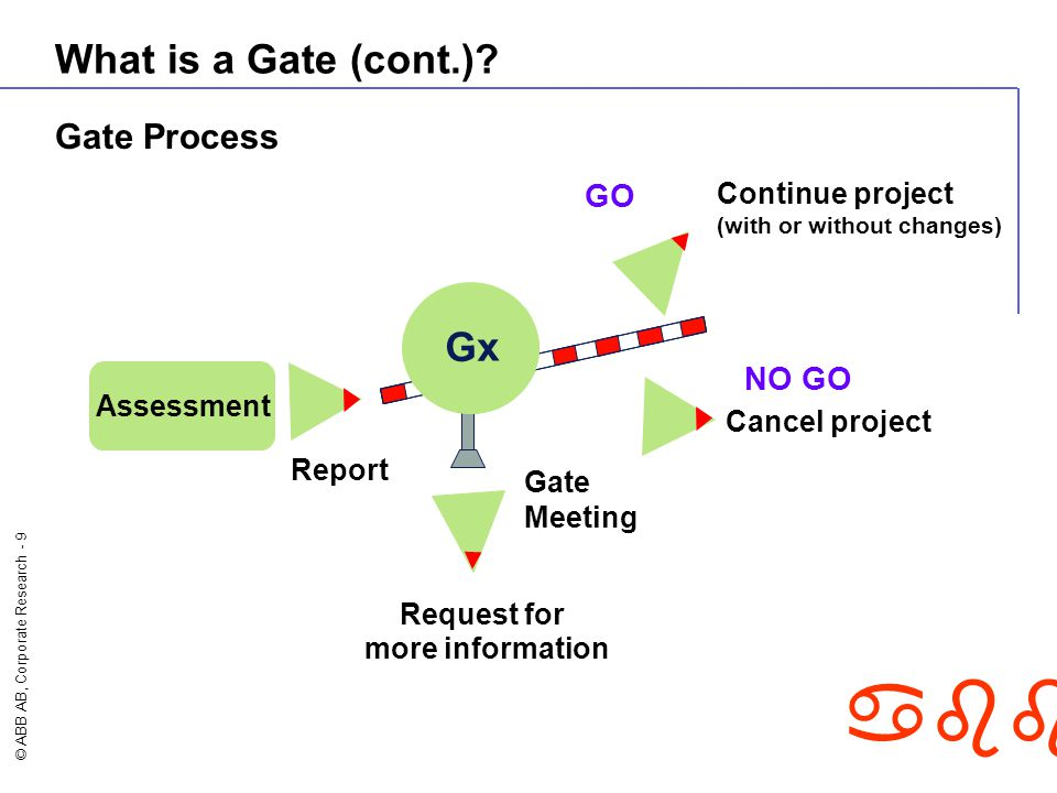 What is a Gate (cont.) Gx Gate Process GO NO GO Continue project