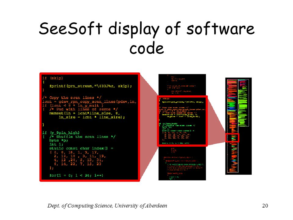 SeeSoft display of software code