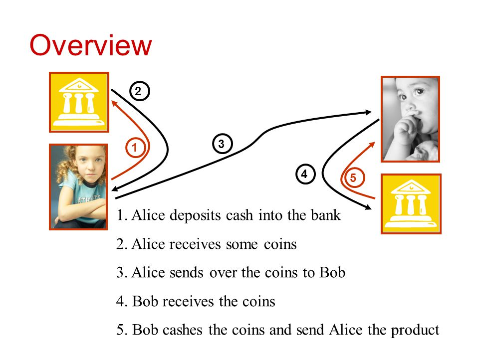 Overview 1. Alice deposits cash into the bank