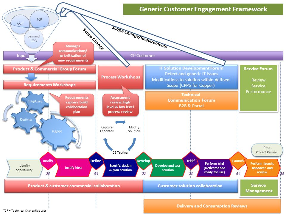 Generic Customer Engagement Framework