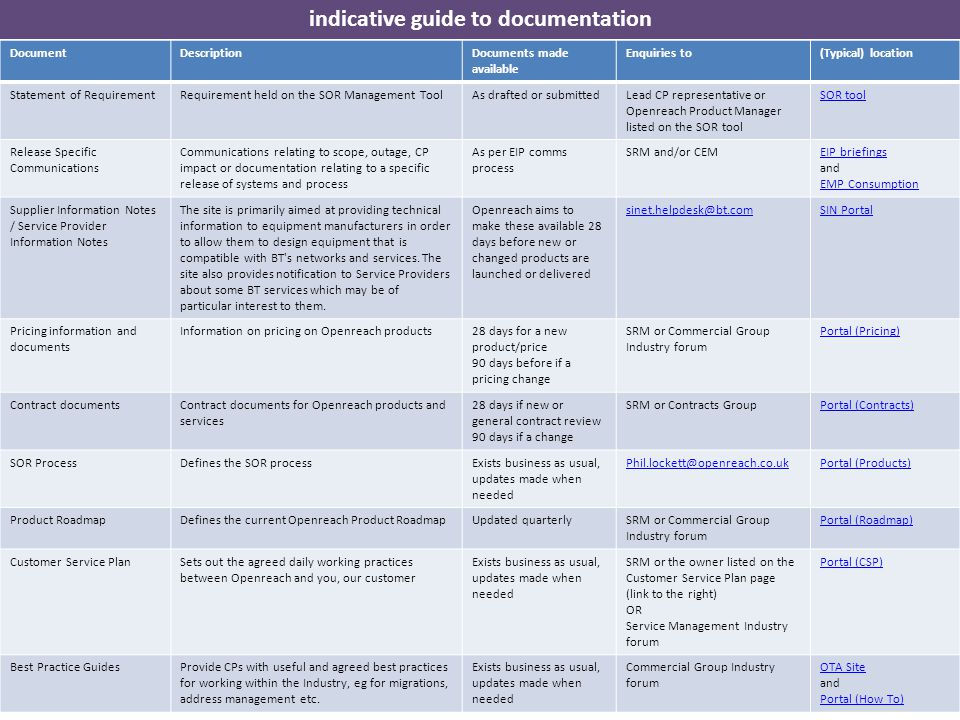 indicative guide to documentation