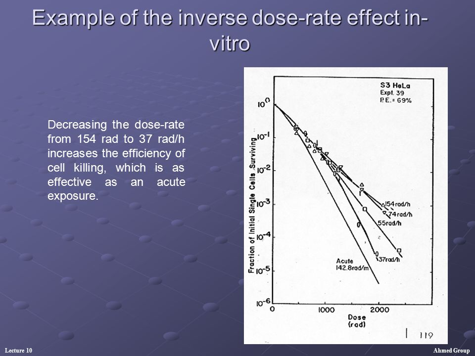 Example of the inverse dose-rate effect in-vitro