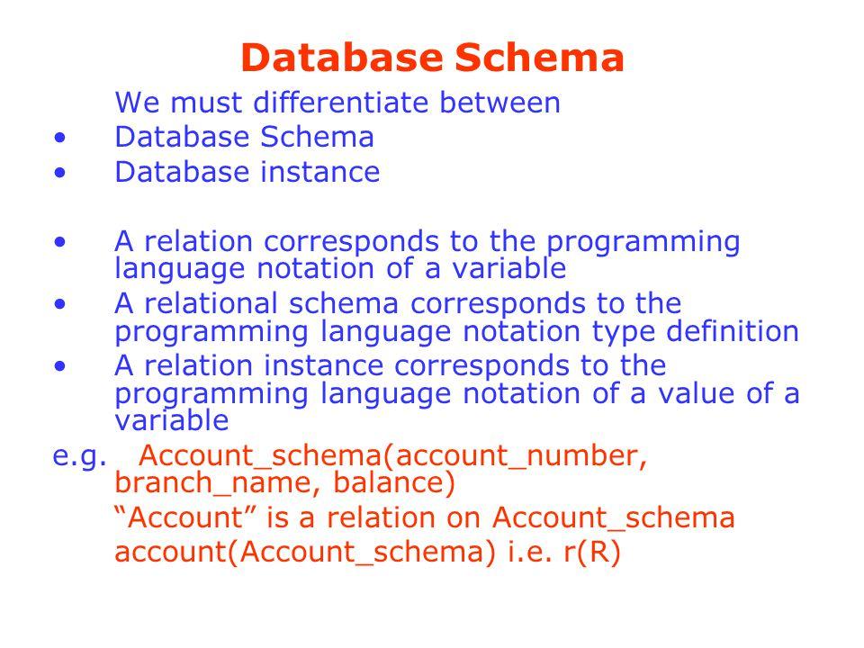 Database Schema We must differentiate between Database Schema