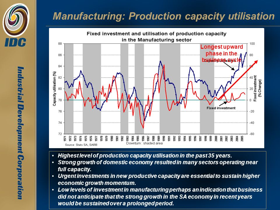 Manufacturing: Production capacity utilisation