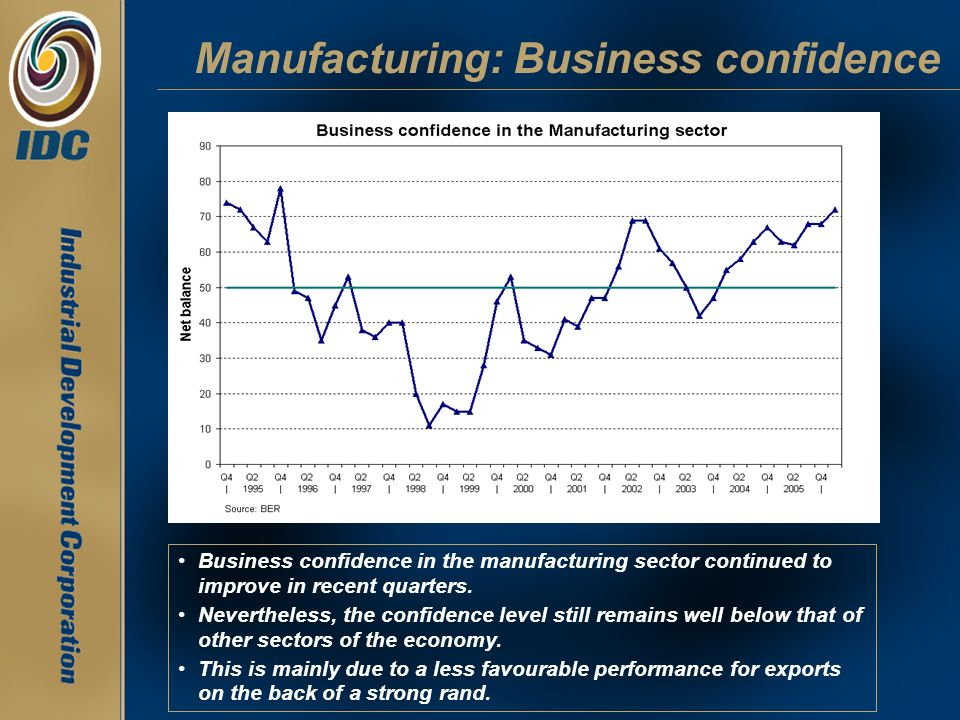 Manufacturing: Business confidence