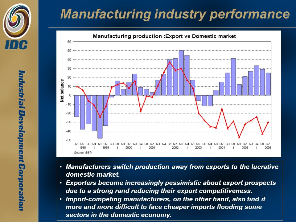 Manufacturing industry performance