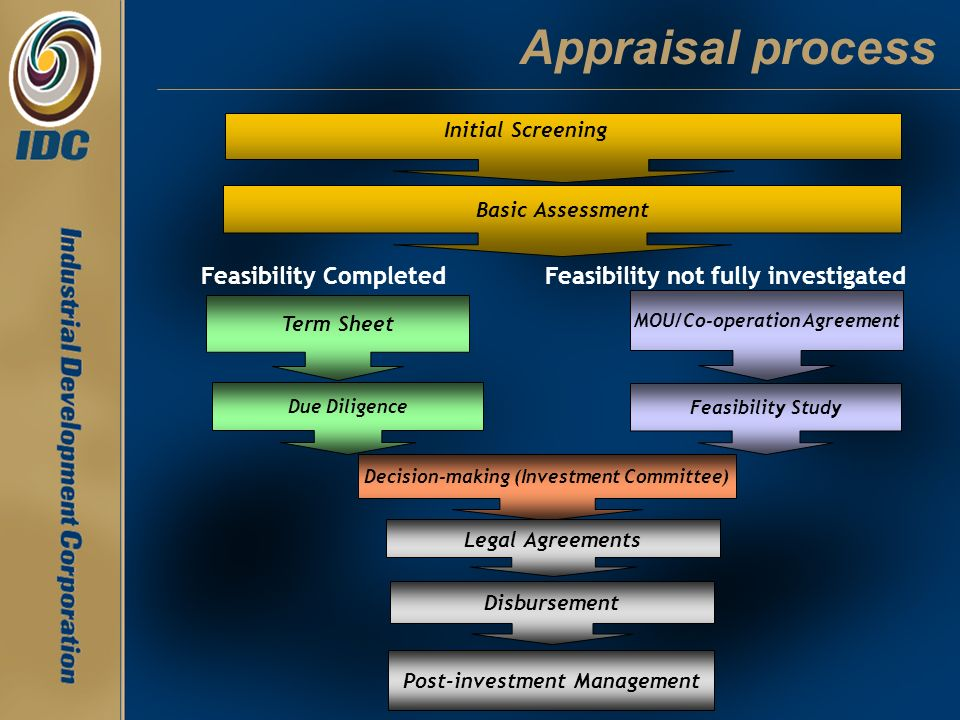 Appraisal process Feasibility Completed