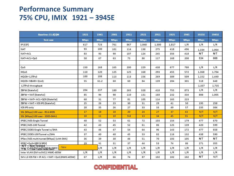 Performance Summary 75% CPU, IMIX 1921 – 3945E