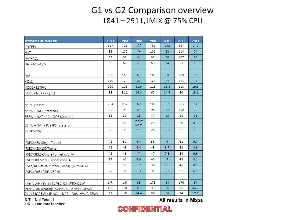 G1 vs G2 Comparison overview 1841 – 2911, IMIX @ 75% CPU
