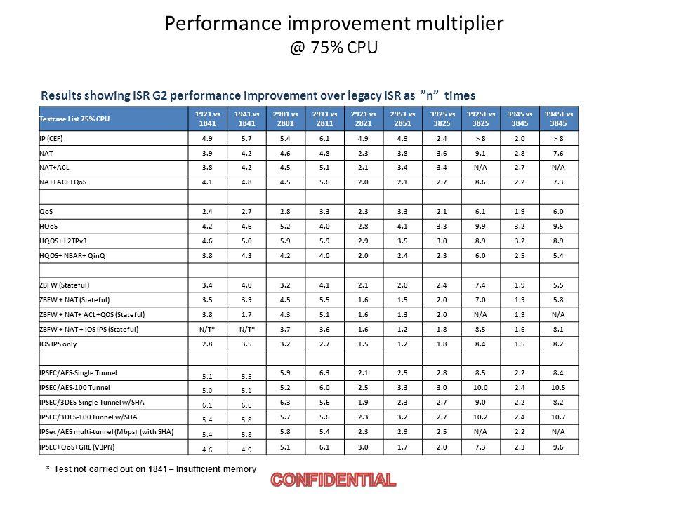 Performance improvement multiplier @ 75% CPU