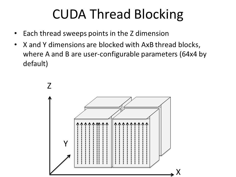 CUDA Thread Blocking Z Y X
