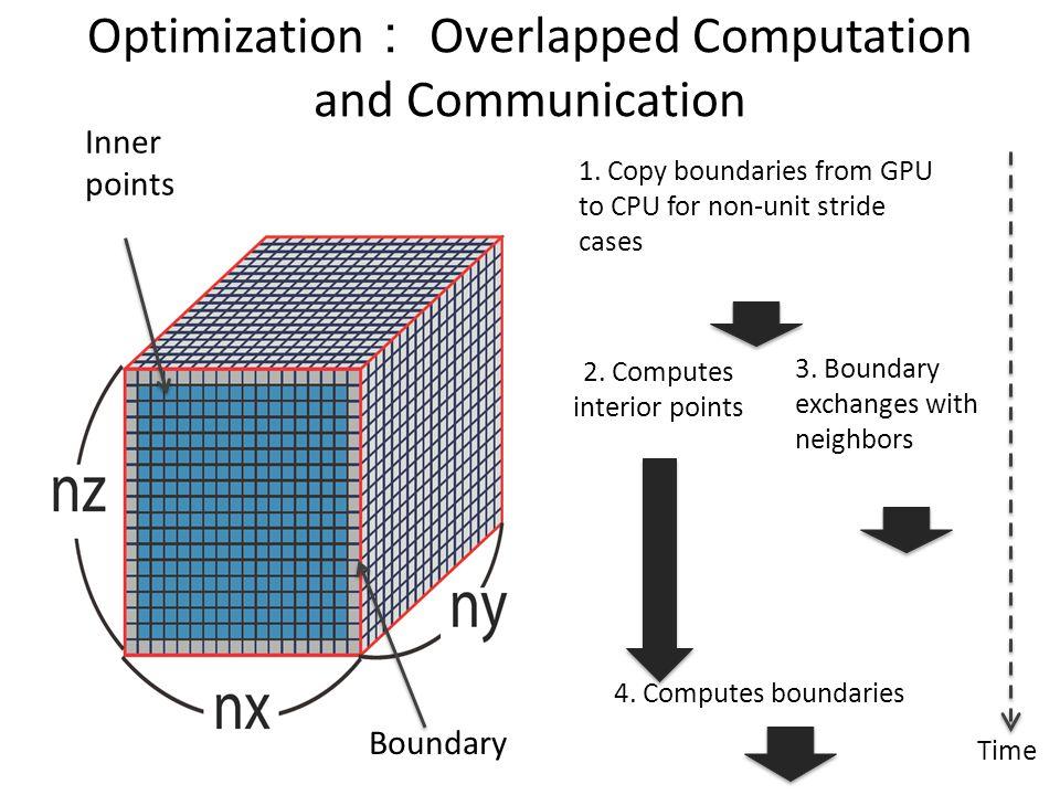Optimization: Overlapped Computation and Communication