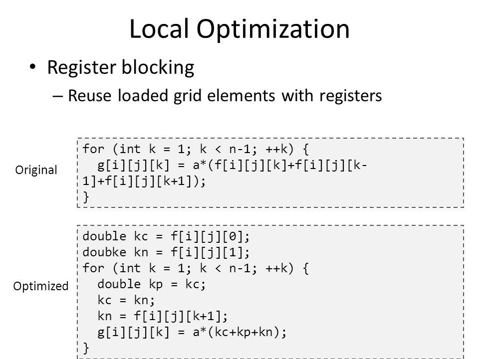 Local Optimization Register blocking